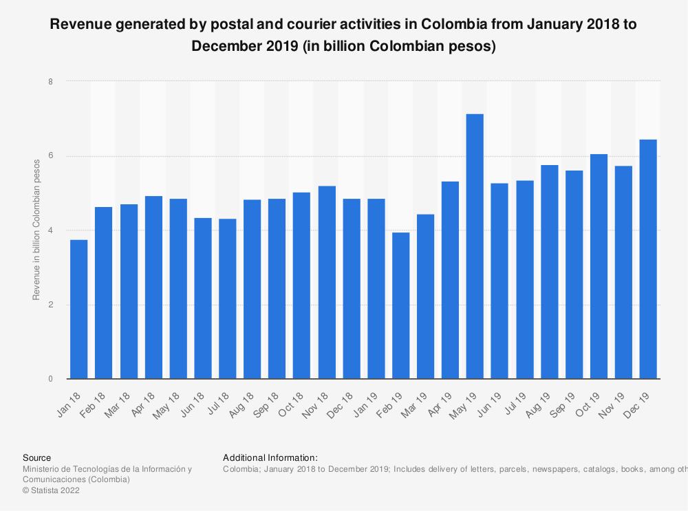 Statistic: Revenue generated by postal and courier activities in Colombia from January 2018 to December 2019 (in billion Colombian pesos)   Statista
