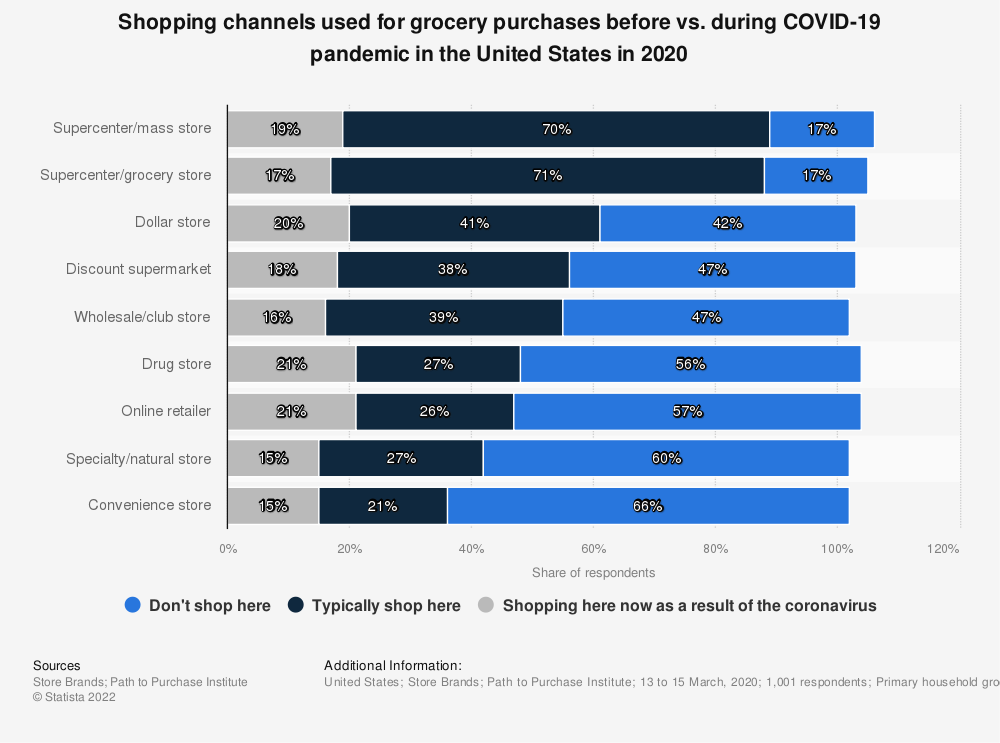 Statistic: Shopping channels used for grocery purchases before vs. during COVID-19 pandemic in the United States in 2020 | Statista