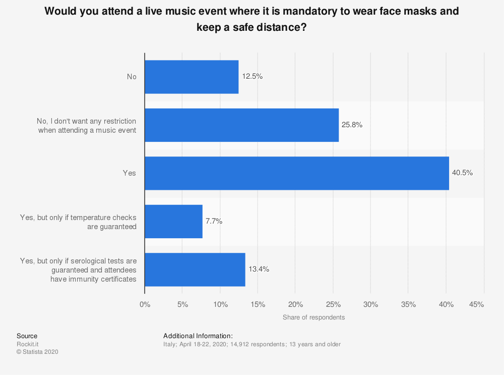 Statistic: Would you attend a live music event where it is mandatory to wear face masks and keep a safe distance? | Statista