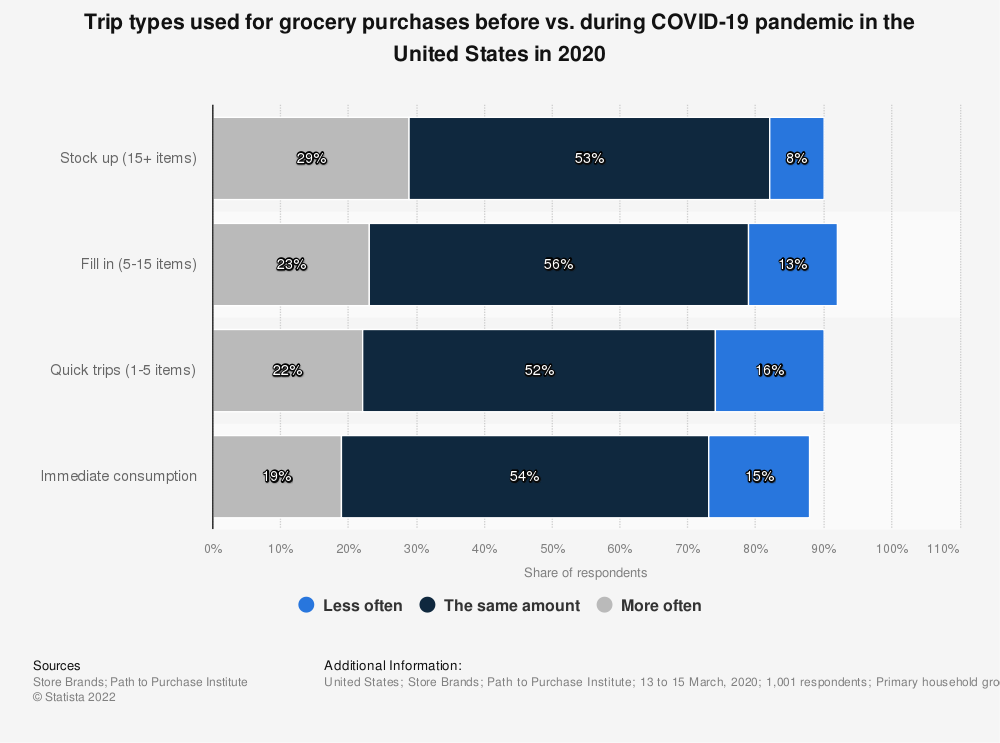 Statistic: Trip types used for grocery purchases before vs. during COVID-19 pandemic in the United States in 2020 | Statista