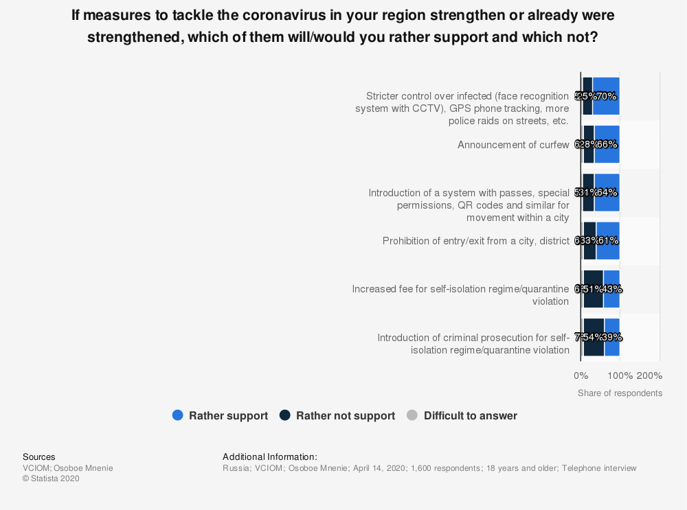 Statistic: If measures to tackle the coronavirus in your region strengthen or already were strengthened, which of them will/would you rather support and which not?   Statista