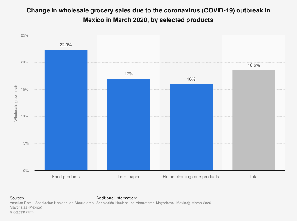 Statistic: Change in wholesale grocery sales due to the coronavirus (COVID-19) outbreak in Mexico in March 2020, by selected products | Statista