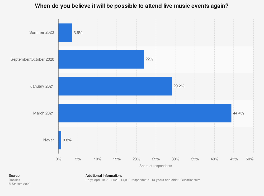 Statistic: When do you believe it will be possible to attend live music events again? | Statista