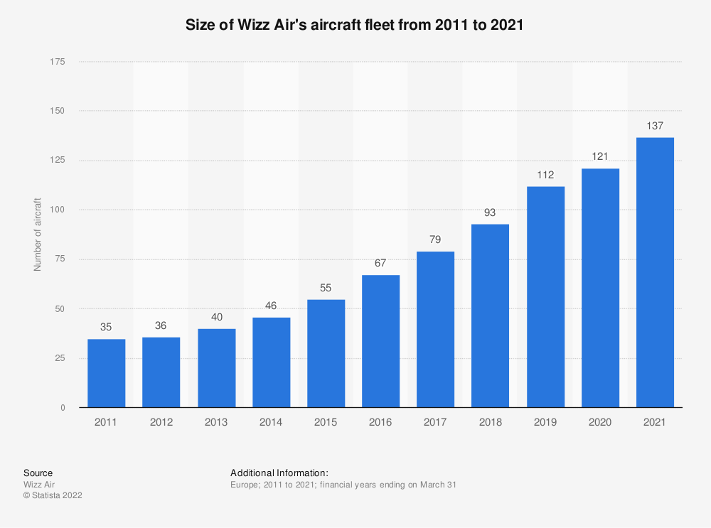 Statistic: Size of Wizz Air's aircraft fleet from 2011 to 2020  | Statista