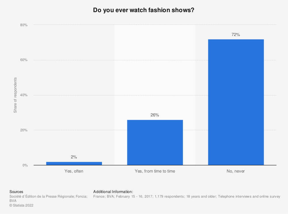 Statistic: Do you ever watch fashion shows? | Statista