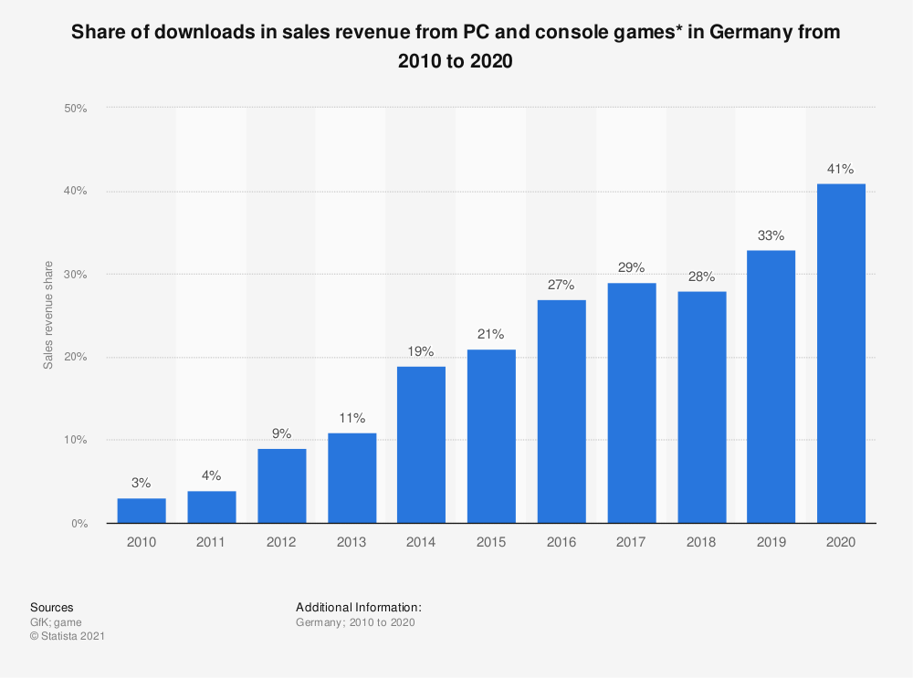 Statistic: Share of downloads in sales revenue from PC and console games* in Germany from 2010 to 2018 | Statista
