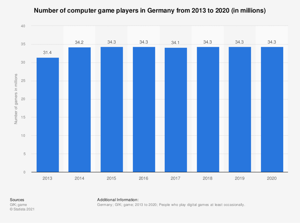 Statistic: Number of computer game players in Germany from 2013 to 2020 (in millions) | Statista