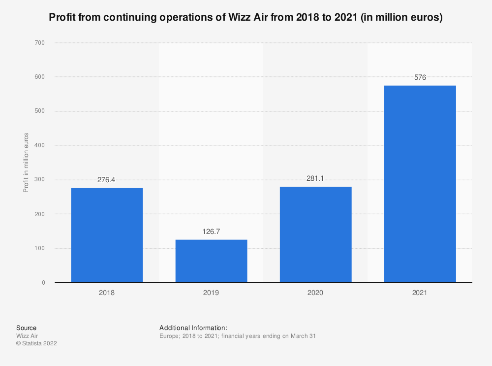 Statistic: Profit from continuing operations of Wizz Air from 2018 to 2020 (in million euros) | Statista