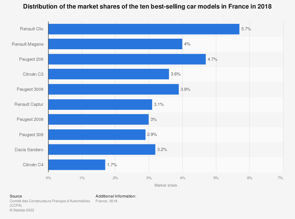 Statistic: Distribution of the market shares of the ten best-selling car models in France in 2018 | Statista