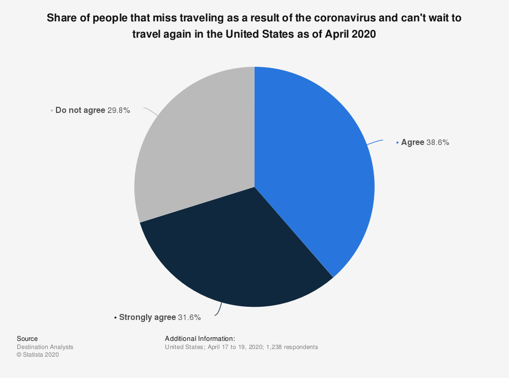 Statistic: Share of people that miss traveling as a result of the coronavirus and can't wait to travel again in the United States as of April 2020    Statista