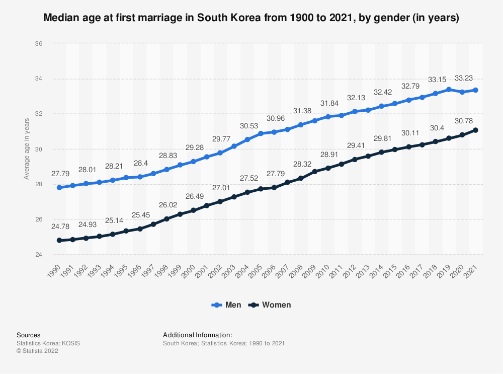 Statistic: Median age at first marriage in South Korea from 1900 to 2020, by gender (in years)   Statista