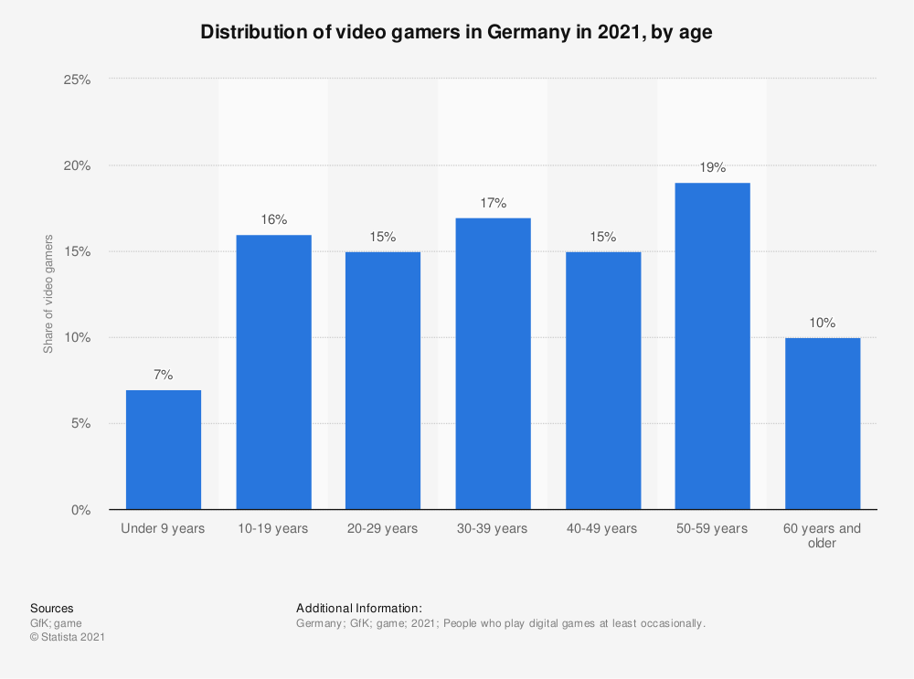 Statistic: Distribution of video gamers in Germany in 2020, by age | Statista