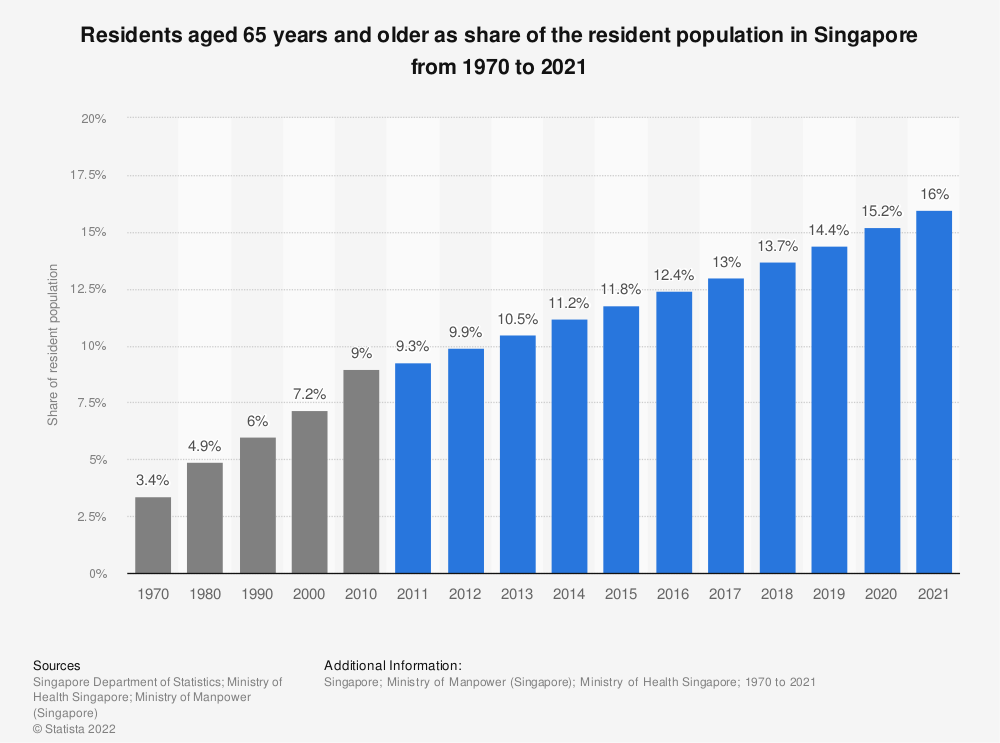 Statistic: Residents aged 65 years and older as share of the resident population in Singapore from 1970 to 2019   Statista