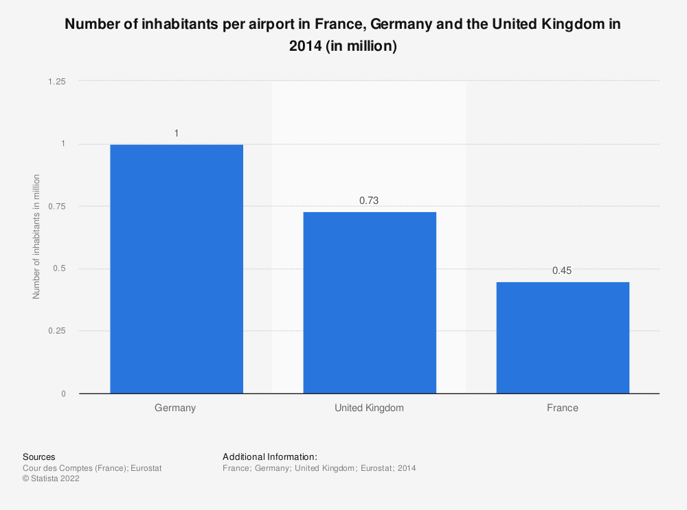 Statistic: Number of inhabitants per airport in France, Germany and the United Kingdom in 2014 (in million) | Statista