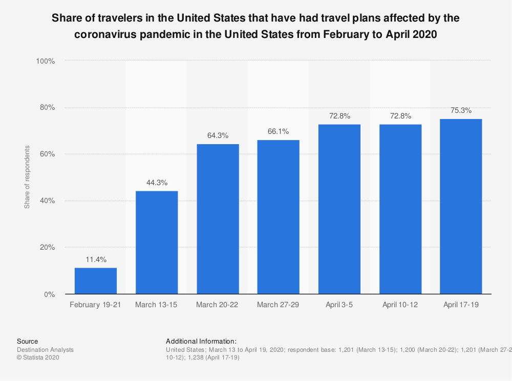 Statistic: Share of travelers in the United States that have had travel plans affected by the coronavirus pandemic in the United States from February to April 2020   Statista