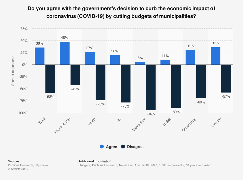 Statistic: Do you agree with the government's decision to curb the economic impact of coronavirus (COVID-19) by cutting budgets of municipalities? | Statista