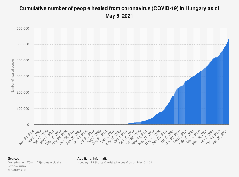 Statistic: Cumulative number of people healed from coronavirus (COVID-19) in Hungary as of September 18, 2020 | Statista