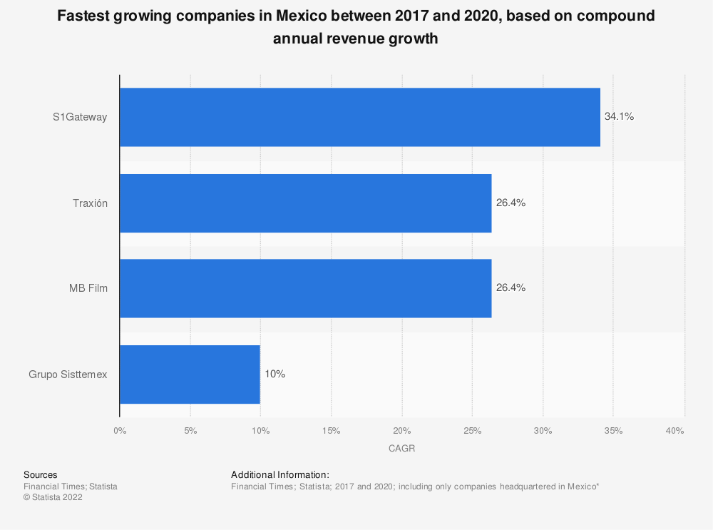 Statistic: Fastest growing companies in Mexico between 2015 and 2018, based on revenue compound annual growth rate (CAGR) | Statista