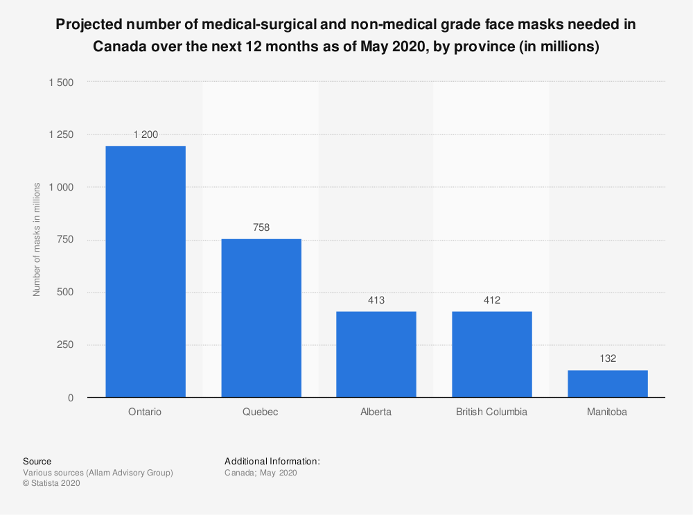 Statistic: Projected number of medical-surgical and non-medical grade face masks needed in Canada over the next 12 months as of May 2020, by province (in millions) | Statista