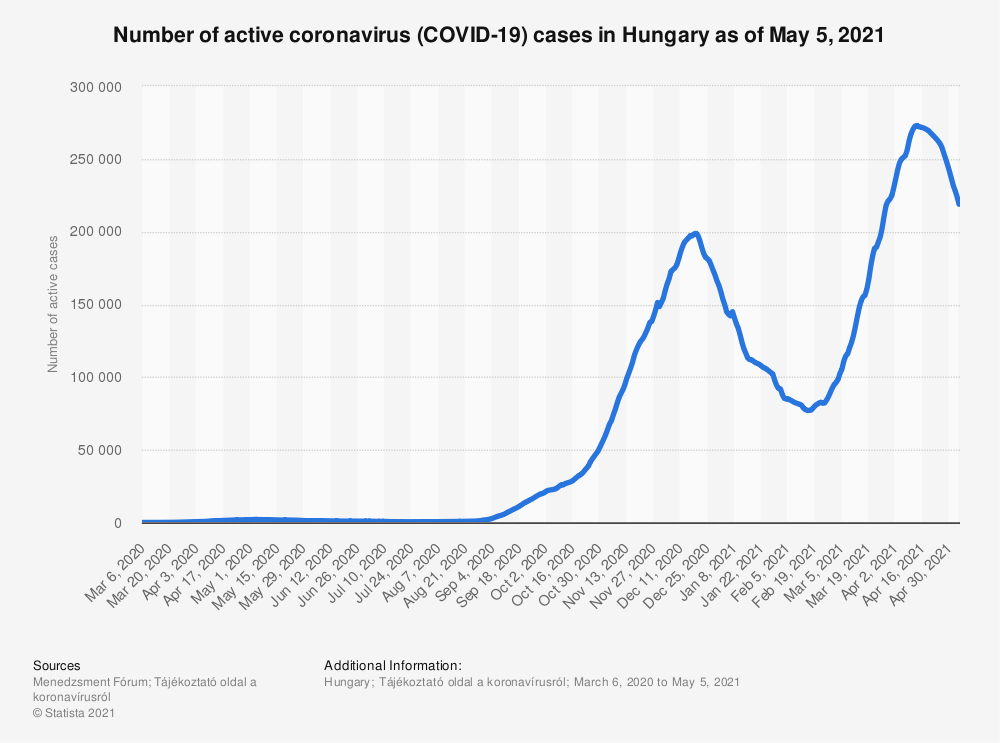 Statistic: Number of active coronavirus (COVID-19) cases in Hungary as of August 7, 2020   Statista