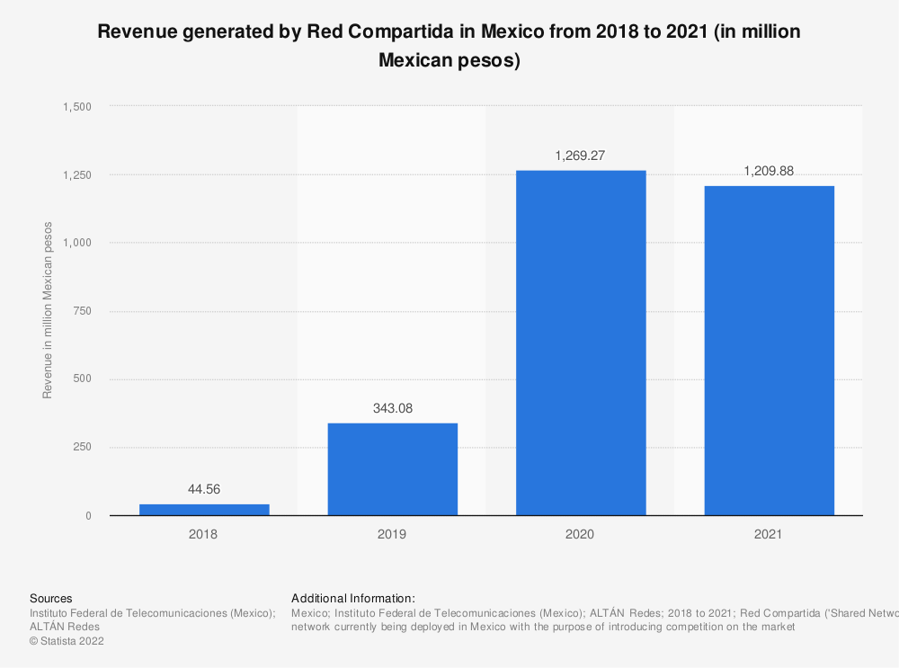 Statistic: Revenue generated by Red Compartida from 1st quarter 2018 to 2nd quarter 2020 (in million Mexican pesos) | Statista