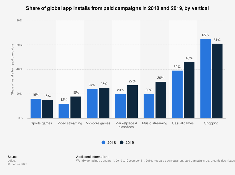 Statistic: Share of global app installs from paid campaigns in 2018 and 2019, by vertical   Statista