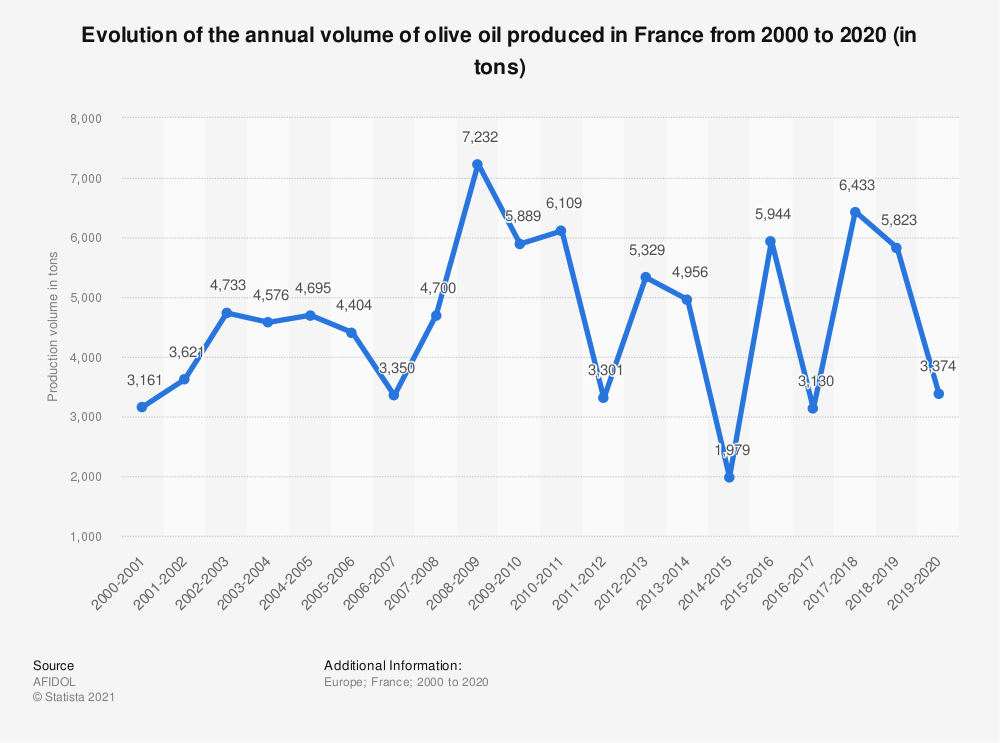 Statistic: Evolution of the annual volume of olive oil produced in France from 2000 to 2019 (in tons) | Statista