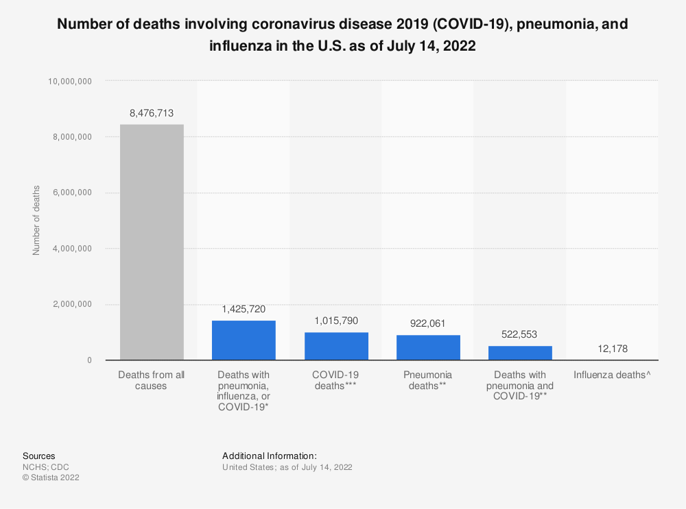 Statistic: Number of deaths involving coronavirus disease 2019 (COVID-19), pneumonia, and influenza in the U.S. as of February 22, 2021 | Statista