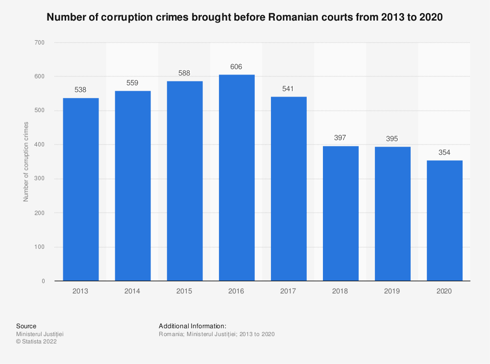 Statistic: Number of corruption crimes brought before Romanian courts from 2013 to 2019 | Statista