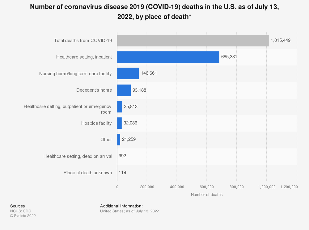 Statistic: Number of coronavirus disease 2019 (COVID-19) deaths in the U.S. as of February 13, 2021, by place of death* | Statista