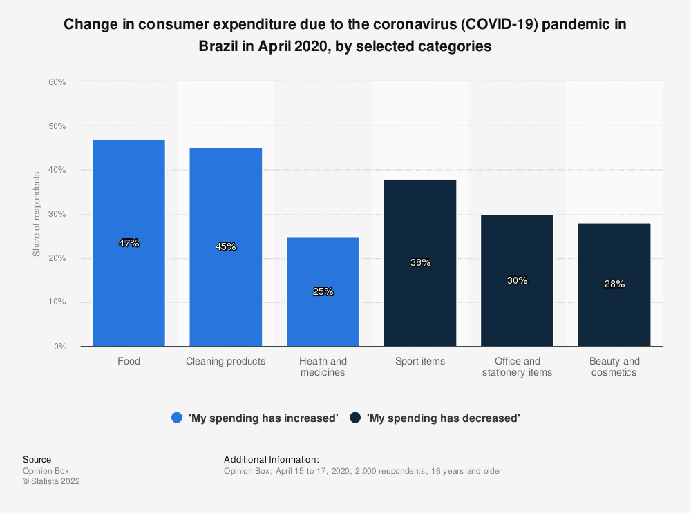 Statistic: Change in consumer expenditure due to the coronavirus (COVID-19) pandemic in Brazil in April 2020, by selected categories | Statista