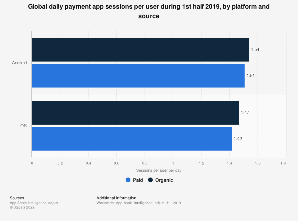 Statistic: Global daily payment app sessions per user during 1st half 2019, by platform and source | Statista
