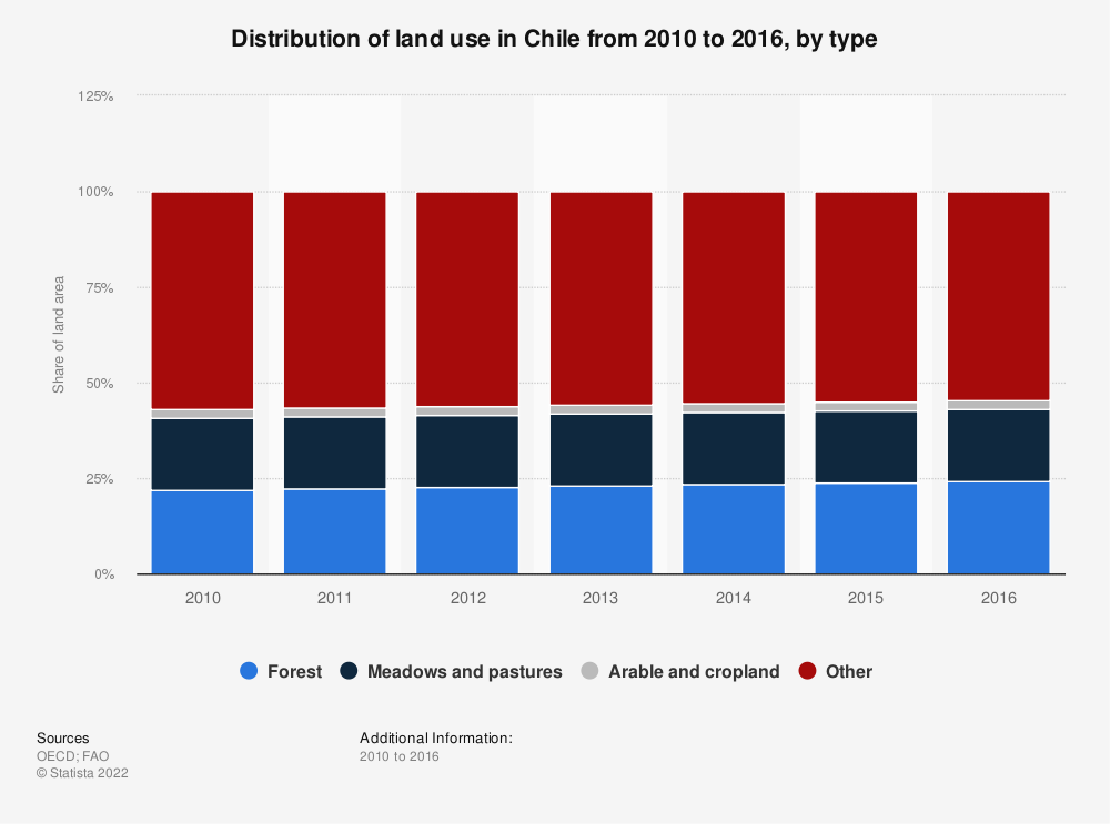 Statistic: Distribution of land use in Chile from 2010 to 2016, by type | Statista