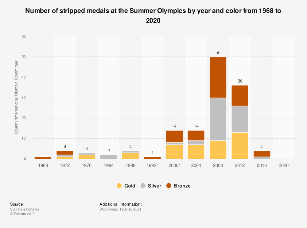 Statistic: Number of stripped medals at the Summer Olympics by year and color from 1968 to 2016 | Statista