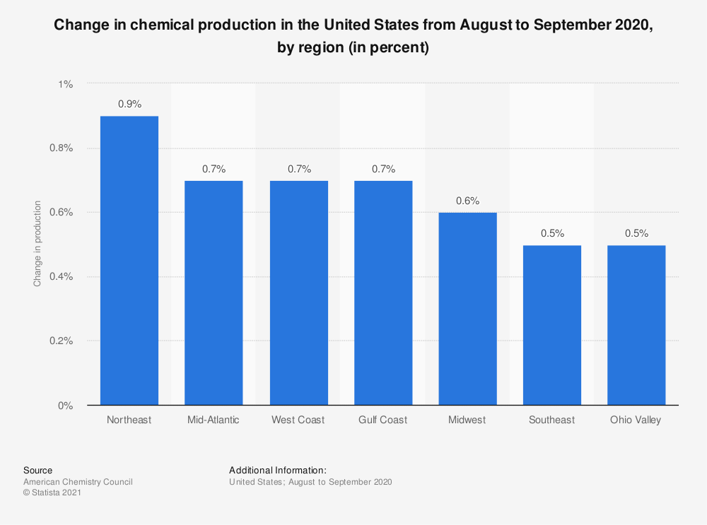 Statistic: Change in chemical production in the United States from August to September 2020, by region (in percent) | Statista