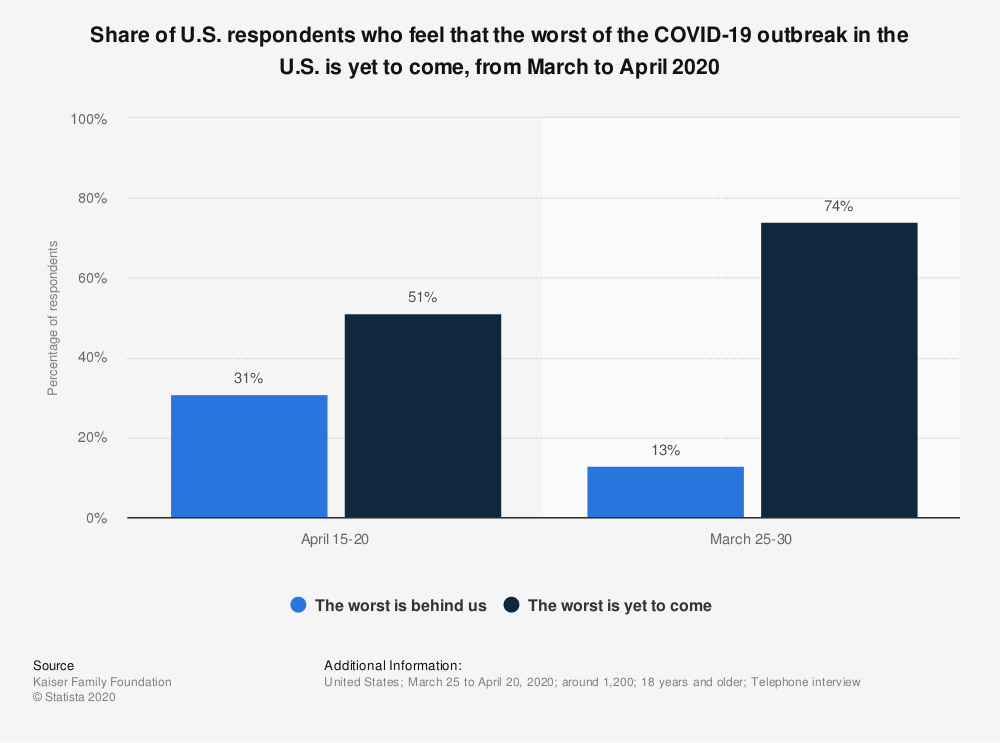 Statistic: Share of U.S. respondents who feel that the worst of the COVID-19 outbreak in the U.S. is yet to come, from March to April 2020 | Statista