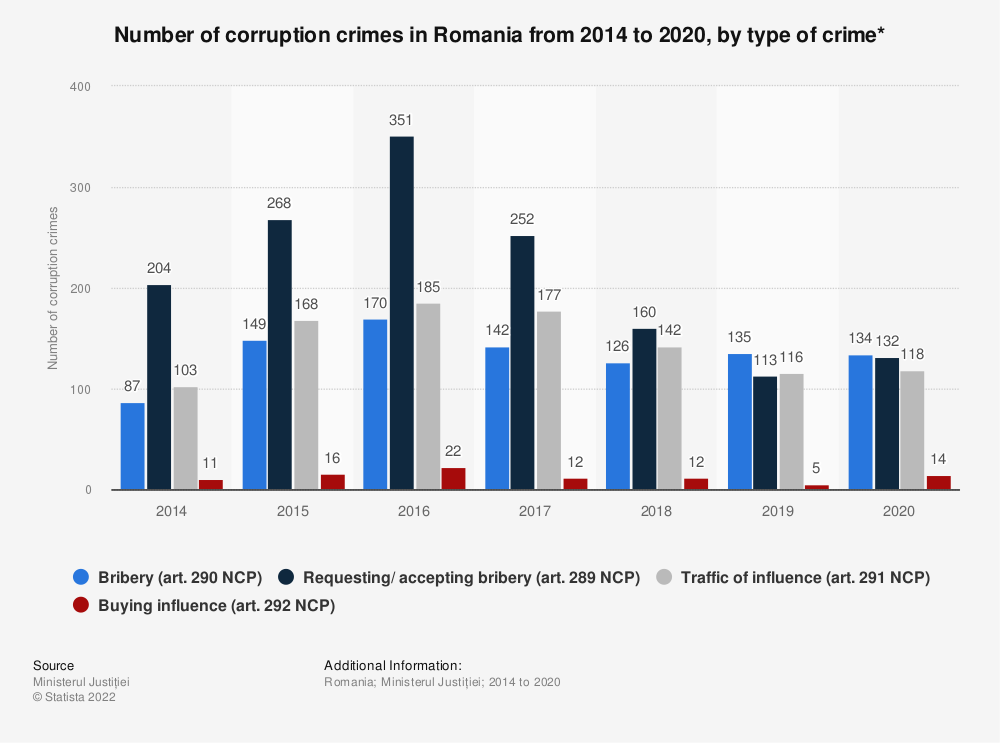 Statistic: Number of corruption crimes* in Romania from 2014 to 2020, by type of crimes | Statista