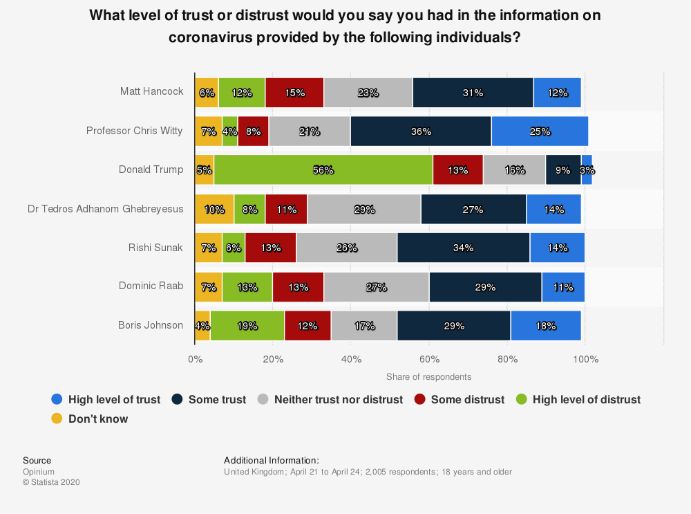 Statistic: What level of trust or distrust would you say you had in the information on coronavirus provided by the following individuals?   Statista