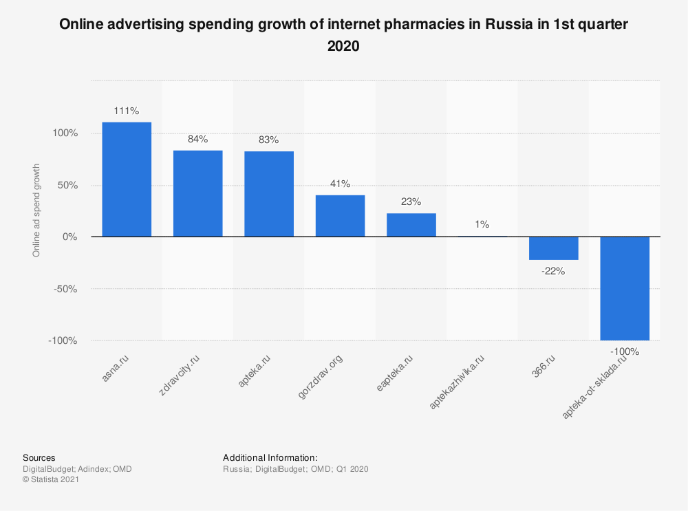 Statistic: Online advertising spending growth of internet pharmacies in Russia in 1st quarter 2020 and March 2020* | Statista