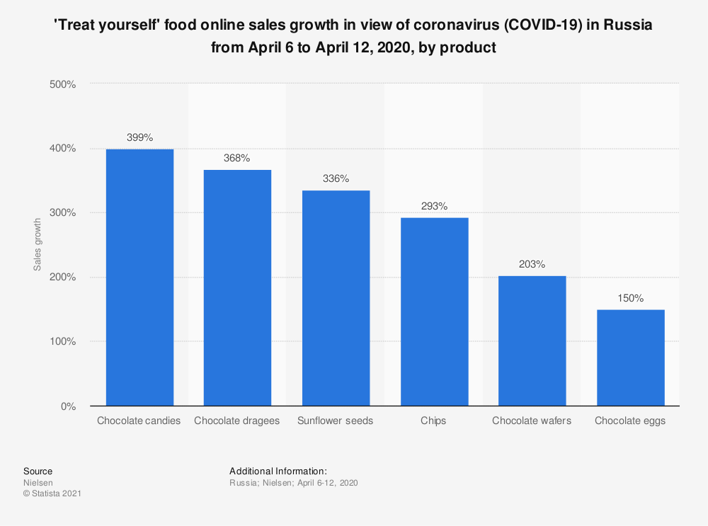 Statistic: 'Treat yourself' food online sales growth in the view of coronavirus (COVID-19) in Russia from April 6 to April 12, 2020, by product | Statista