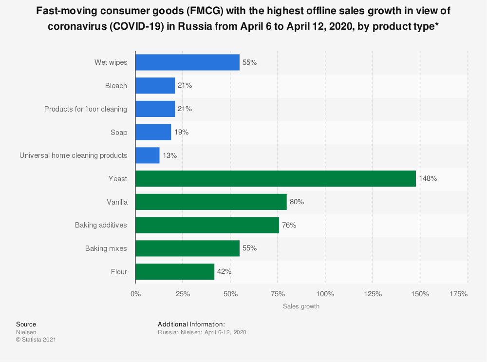 Statistic: Fast-moving consumer goods (FMCG) with the highest offline sales growth in view of coronavirus (COVID-19) in Russia from April 6 to April 12, 2020, by product type* | Statista
