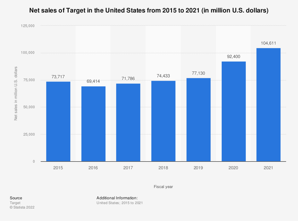 Statistic: Net sales of Target in the United States from 2015 to 2020 (in million U.S. dollars)   Statista