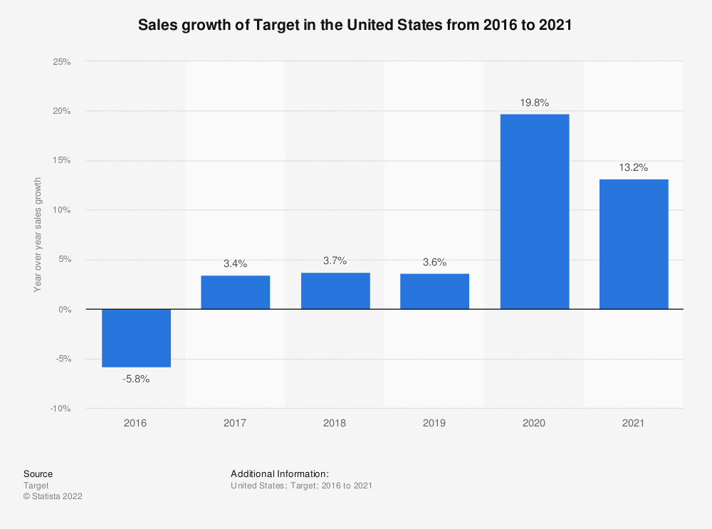 Statistic: Sales growth of Target in the United States from 2016 to 2020 | Statista
