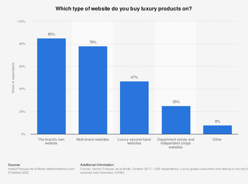 Statistic: Which type of website do you buy luxury products on?    Statista