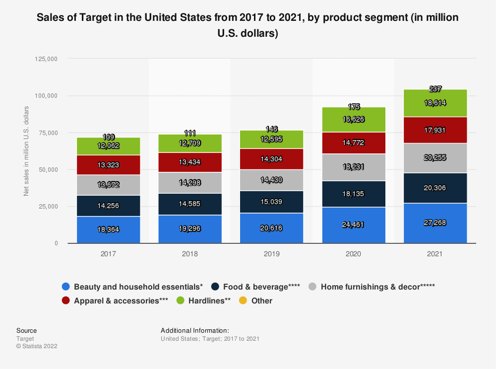Statistic: Sales of Target in the United States from 2017 to 2019, by product segment (in million U.S. dollars) | Statista