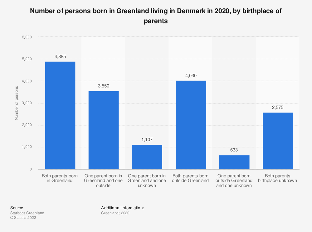 Statistic: Number of persons born in Greenland living in Denmark in 2019, by birthplace of parents | Statista