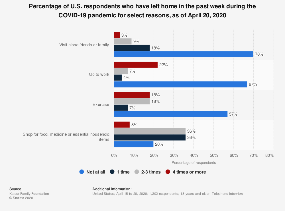 Statistic: Percentage of U.S. respondents who have left home in the past week during the COVID-19 pandemic for select reasons, as of April 20, 2020 | Statista