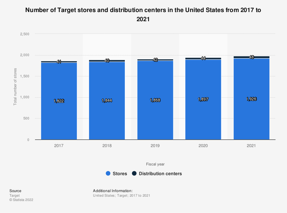 Statistic: Number of Target stores and distribution centers in the United States from 2017 to 2020   Statista