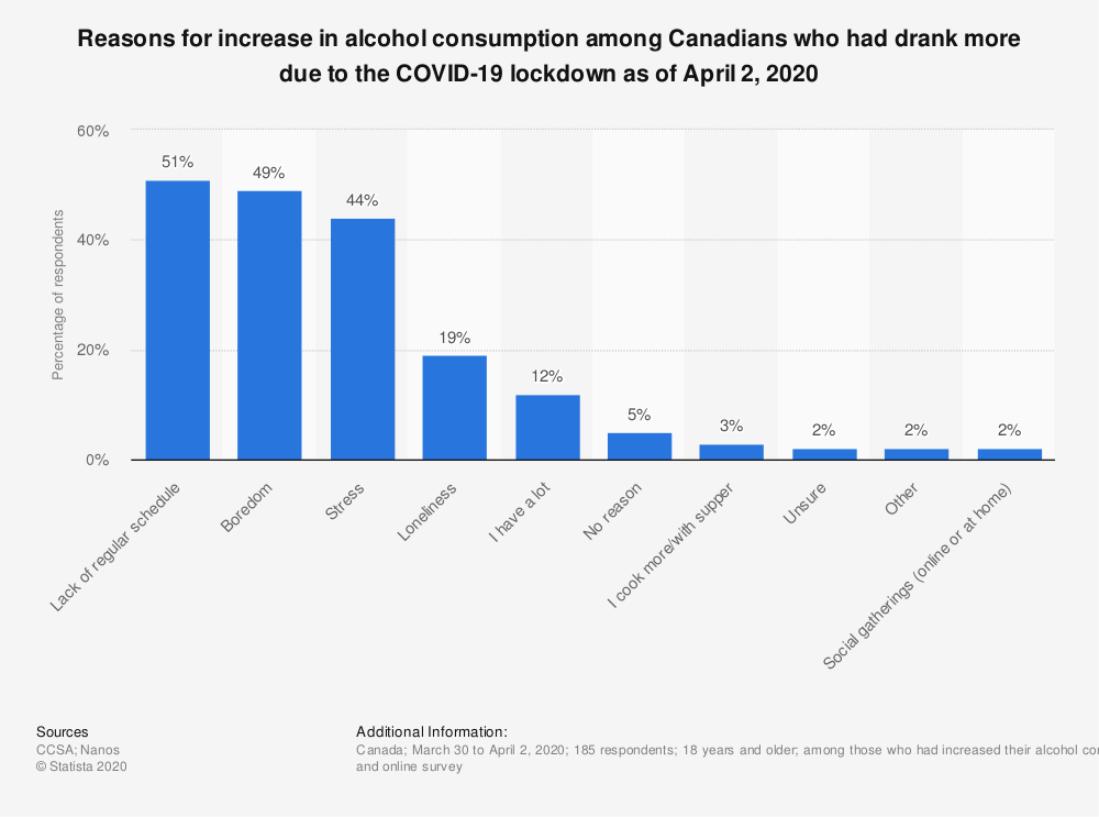 Statistic: Reasons for increase in alcohol consumption among Canadians who had drank more due to the COVID-19 lockdown as of April 2, 2020 | Statista