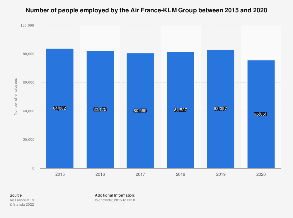 Statistic: Number of people employed by the Air France-KLM group between 2015 and 2019 | Statista